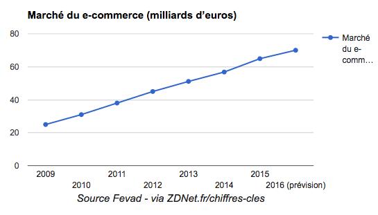 chiffres e-commerce 2016